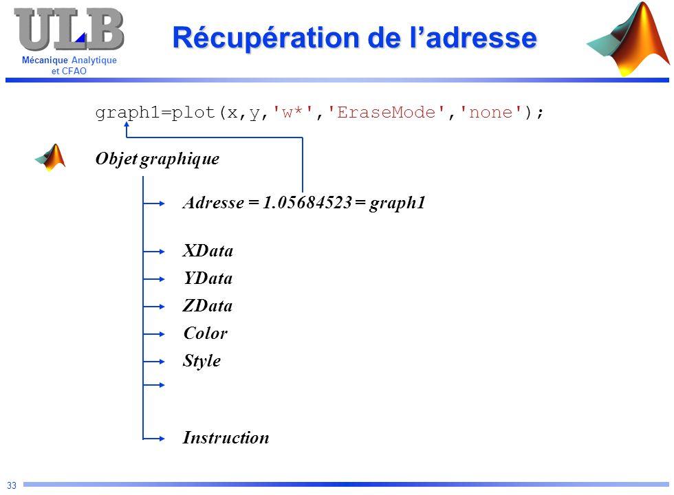 Mécanique Analytique et CFAO 33 Récupération de ladresse Objet graphique Adresse YData Color ZData XData Instruction Style graph1=plot(x,y,'w*','Erase