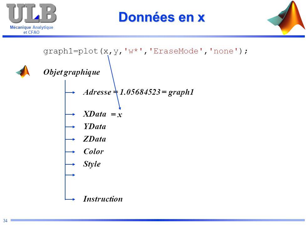 Mécanique Analytique et CFAO 34 Données en x Objet graphique Adresse YData Color ZData XData Instruction Style graph1=plot(x,y,'w*','EraseMode','none'