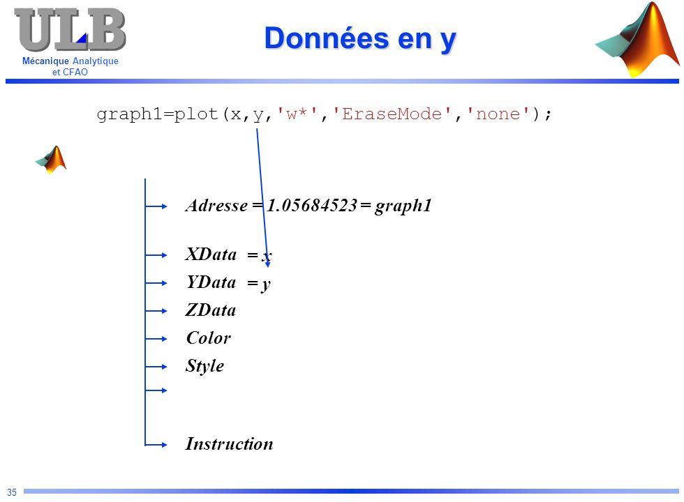 Mécanique Analytique et CFAO 35 Données en y Adresse YData Color ZData XData Instruction Style graph1=plot(x,y,'w*','EraseMode','none'); = 1.05684523