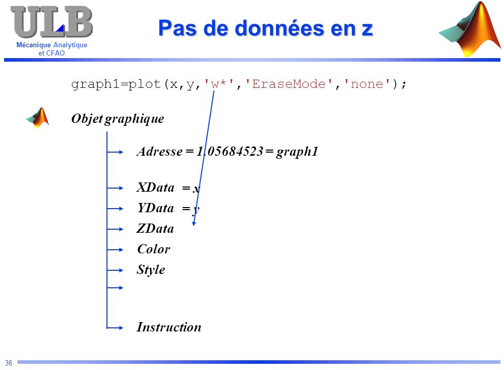 Mécanique Analytique et CFAO 36 Pas de données en z Objet graphique Adresse YData Color ZData XData Instruction Style graph1=plot(x,y,'w*','EraseMode'