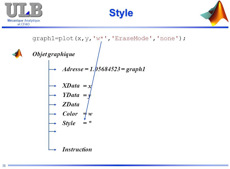 Mécanique Analytique et CFAO 38Style Objet graphique Adresse YData Color ZData XData Instruction Style graph1=plot(x,y,'w*','EraseMode','none'); = 1.0