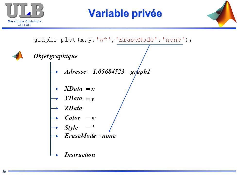 Mécanique Analytique et CFAO 39 Variable privée Objet graphique Adresse YData Color ZData XData Instruction Style graph1=plot(x,y,'w*','EraseMode','no