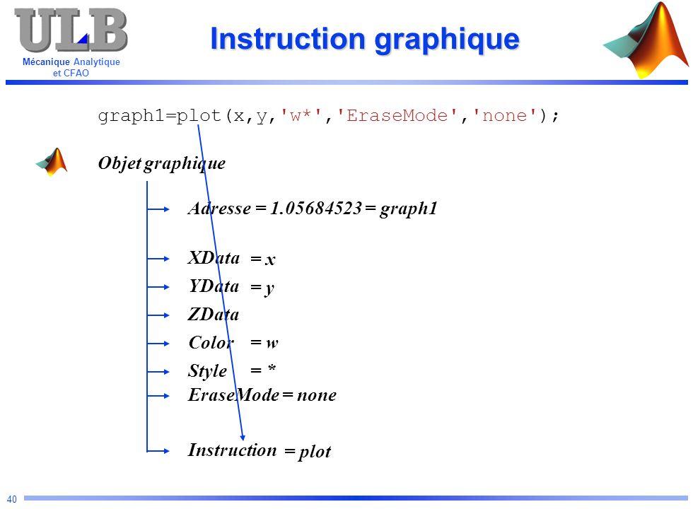 Mécanique Analytique et CFAO 40 Instruction graphique Objet graphique Adresse YData Color ZData XData Instruction Style graph1=plot(x,y,'w*','EraseMod