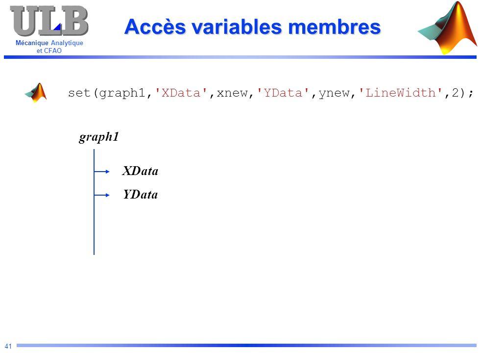 Mécanique Analytique et CFAO 41 Accès variables membres set(graph1,'XData',xnew,'YData',ynew,'LineWidth',2); graph1 YData XData