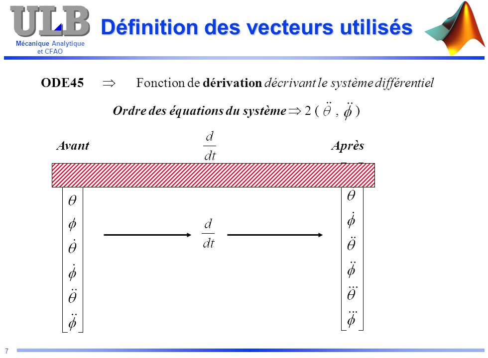 Mécanique Analytique et CFAO 8 Définition des vecteurs utilisés ODE45 Fonction de dérivation décrivant le système différentiel Ordre des équations du système 2 (, ) AvantAprès