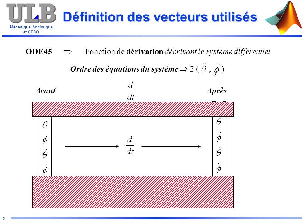 Mécanique Analytique et CFAO 8 Définition des vecteurs utilisés ODE45 Fonction de dérivation décrivant le système différentiel Ordre des équations du