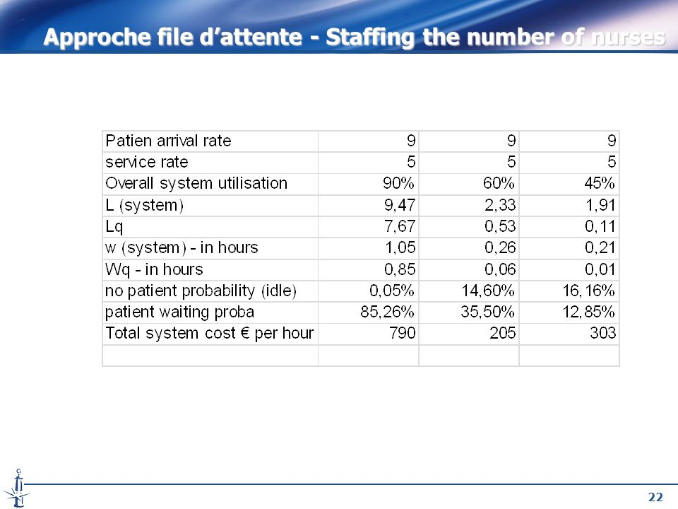 22 Approche file dattente - Staffing the number of nurses