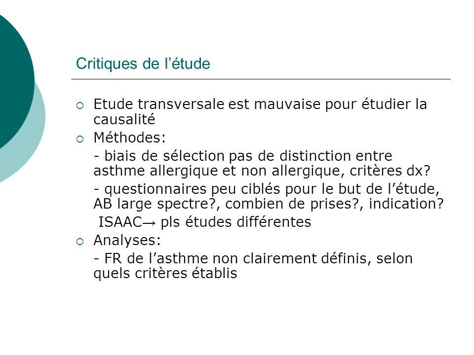 Critiques de létude Etude transversale est mauvaise pour étudier la causalité Méthodes: - biais de sélection pas de distinction entre asthme allergique et non allergique, critères dx.