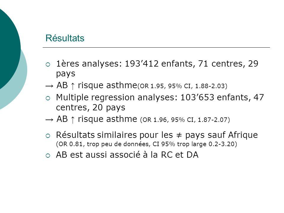Résultats 1ères analyses: 193412 enfants, 71 centres, 29 pays AB risque asthme (OR 1.95, 95% CI, 1.88-2.03) Multiple regression analyses: 103653 enfants, 47 centres, 20 pays AB risque asthme (OR 1.96, 95% CI, 1.87-2.07) Résultats similaires pour les pays sauf Afrique (OR 0.81, trop peu de données, CI 95% trop large 0.2-3.20) AB est aussi associé à la RC et DA