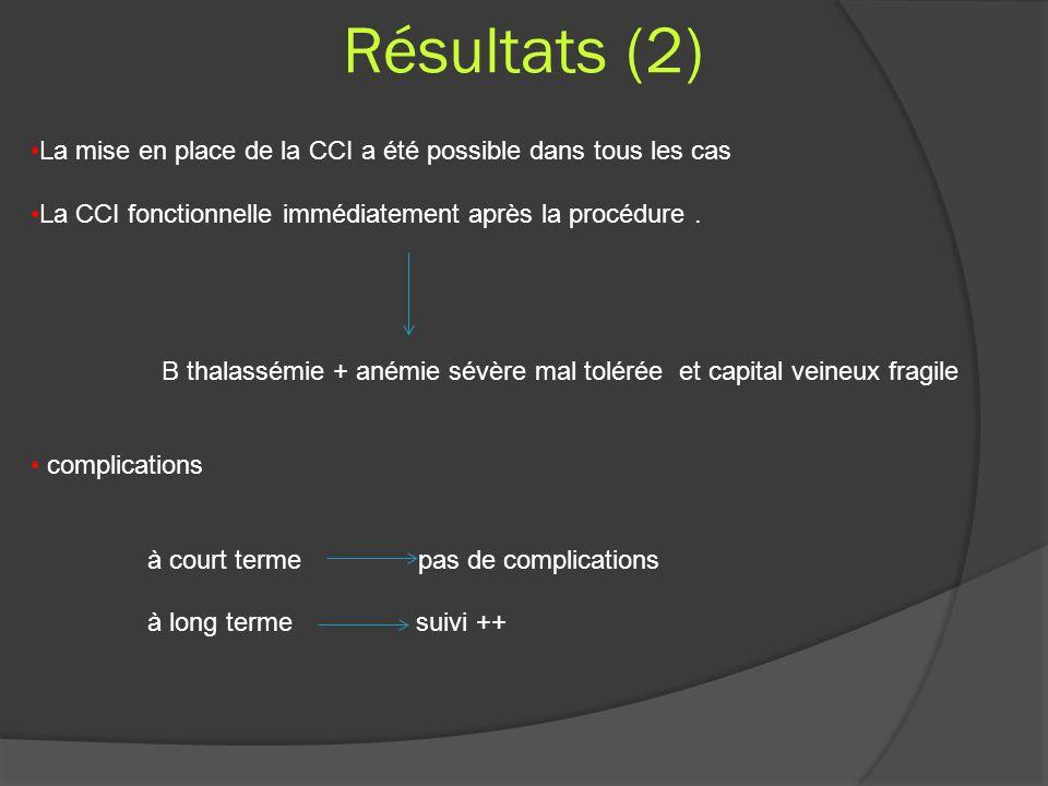 Résultats (2) La mise en place de la CCI a été possible dans tous les cas La CCI fonctionnelle immédiatement après la procédure. B thalassémie + anémi