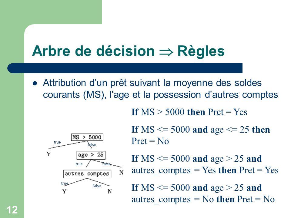 12 Arbre de décision Règles Attribution dun prêt suivant la moyenne des soldes courants (MS), lage et la possession dautres comptes If MS > 5000 then