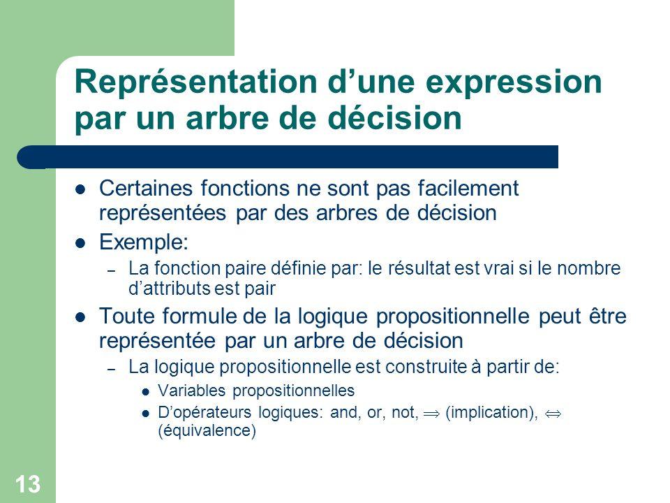13 Représentation dune expression par un arbre de décision Certaines fonctions ne sont pas facilement représentées par des arbres de décision Exemple: – La fonction paire définie par: le résultat est vrai si le nombre dattributs est pair Toute formule de la logique propositionnelle peut être représentée par un arbre de décision – La logique propositionnelle est construite à partir de: Variables propositionnelles Dopérateurs logiques: and, or, not, (implication), (équivalence)