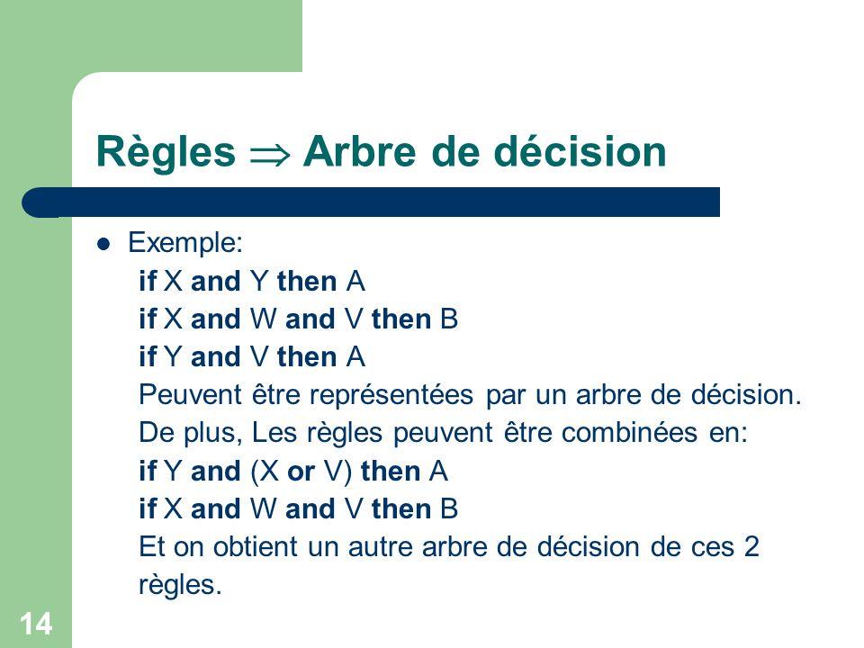 14 Règles Arbre de décision Exemple: if X and Y then A if X and W and V then B if Y and V then A Peuvent être représentées par un arbre de décision.