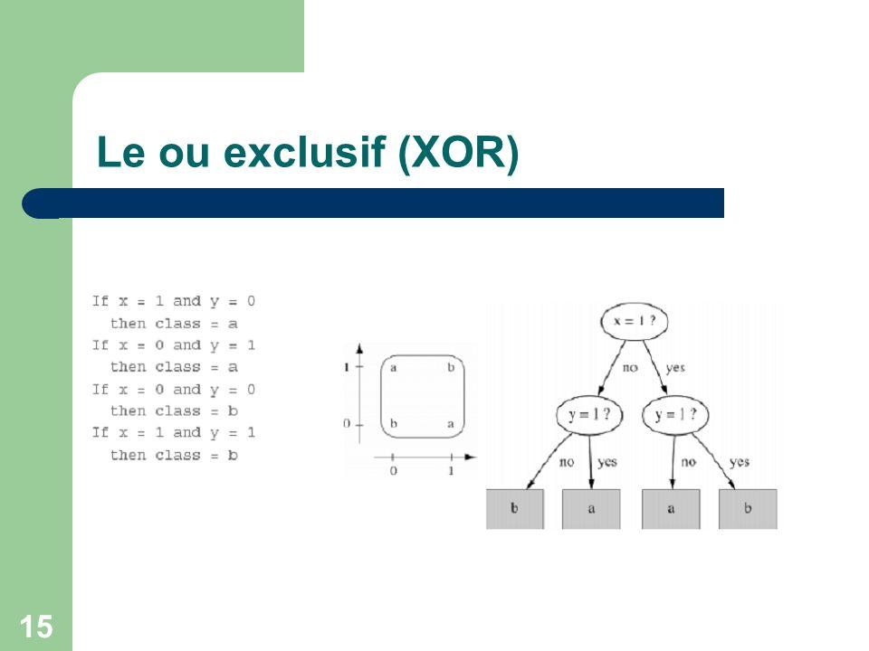 15 Le ou exclusif (XOR)