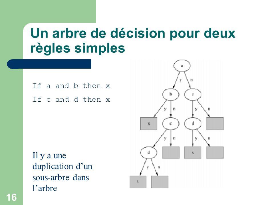 16 Un arbre de décision pour deux règles simples If a and b then x If c and d then x Il y a une duplication dun sous-arbre dans larbre