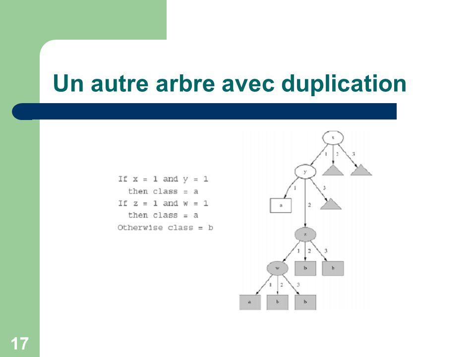 17 Un autre arbre avec duplication