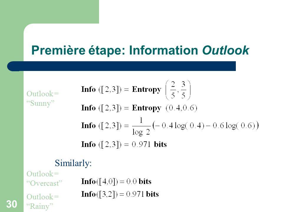30 Première étape: Information Outlook Similarly: Outlook = Sunny Outlook = Overcast Outlook = Rainy