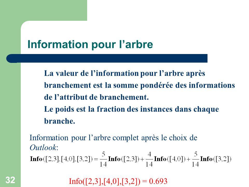 32 Information pour larbre La valeur de linformation pour larbre après branchement est la somme pondérée des informations de lattribut de branchement.