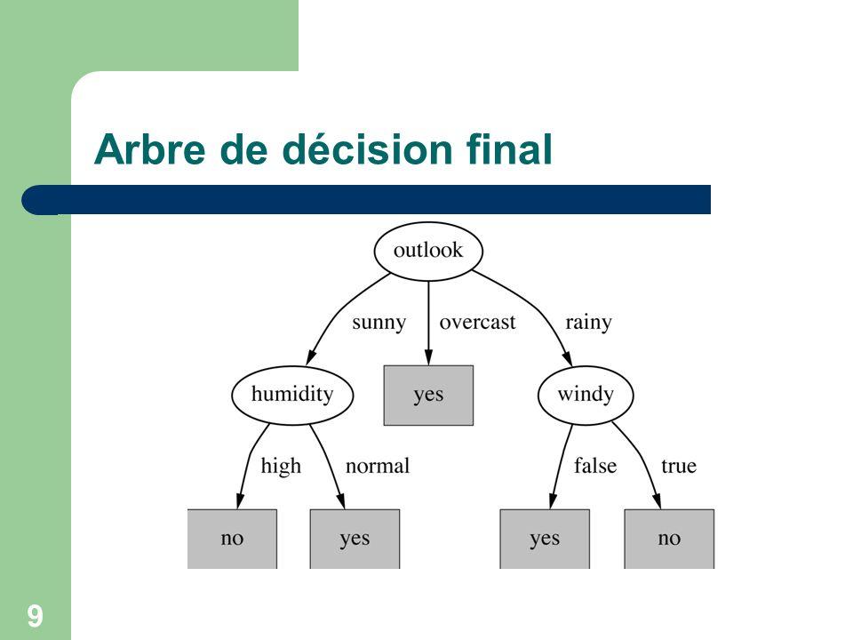 9 Arbre de décision final