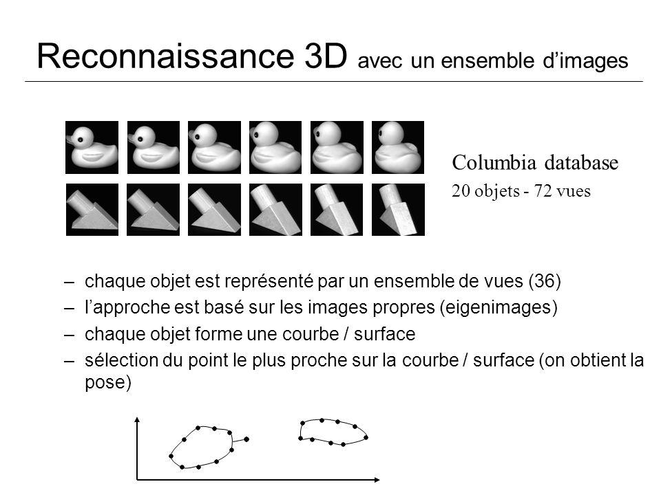 Reconnaissance 3D avec un ensemble dimages –chaque objet est représenté par un ensemble de vues (36) –lapproche est basé sur les images propres (eigen