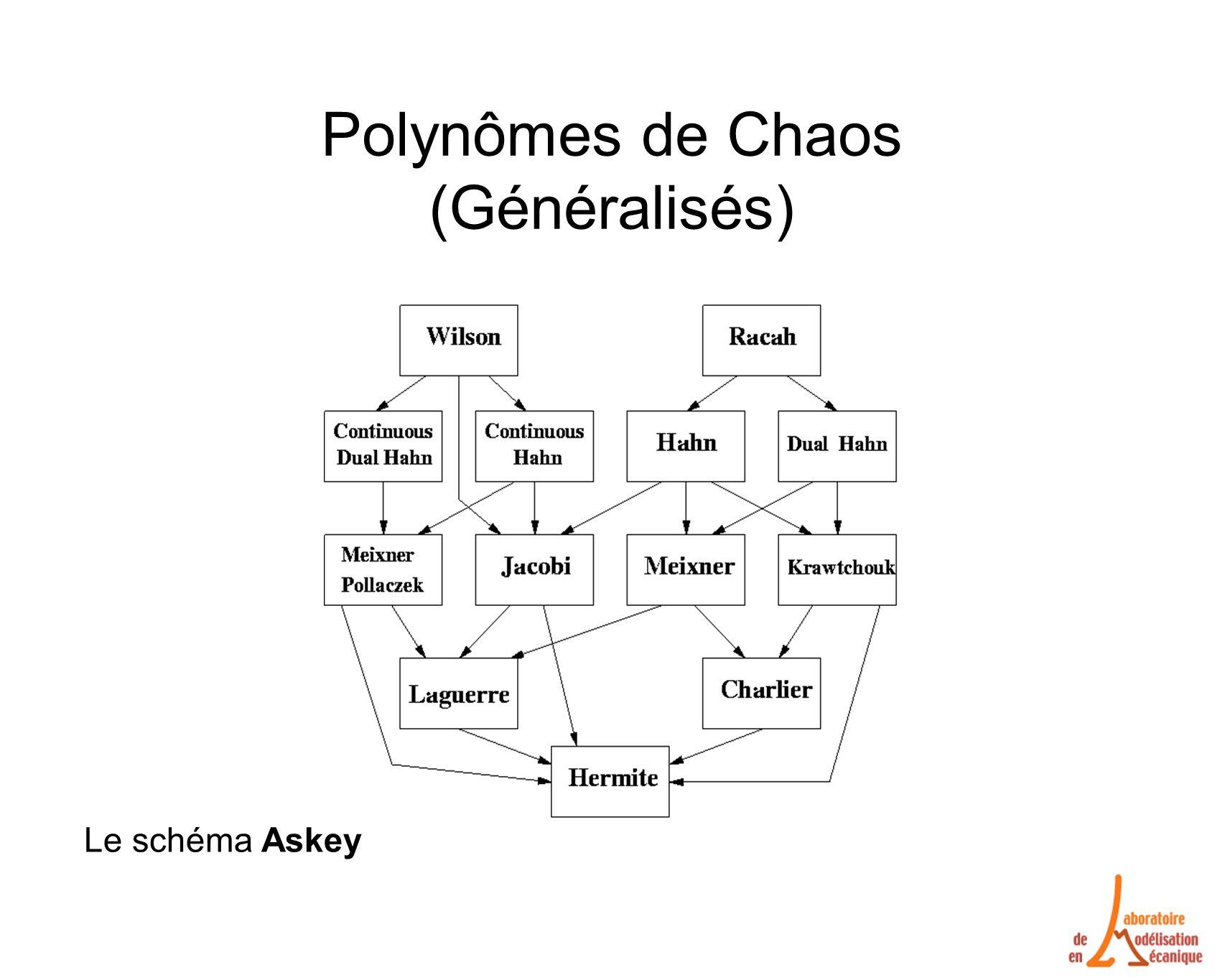 Polynômes de Chaos (Généralisés) Le schéma Askey