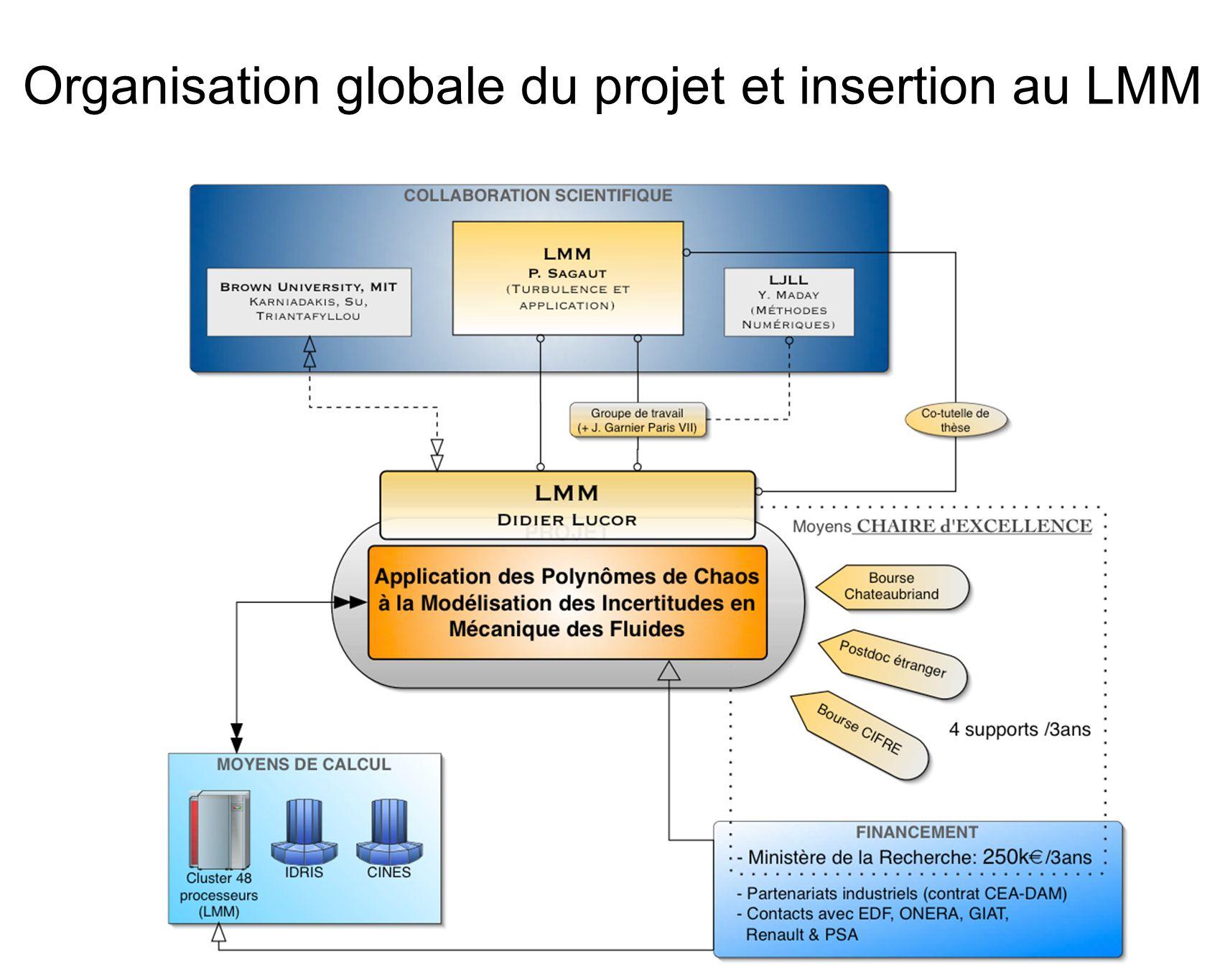 Organisation globale du projet et insertion au LMM