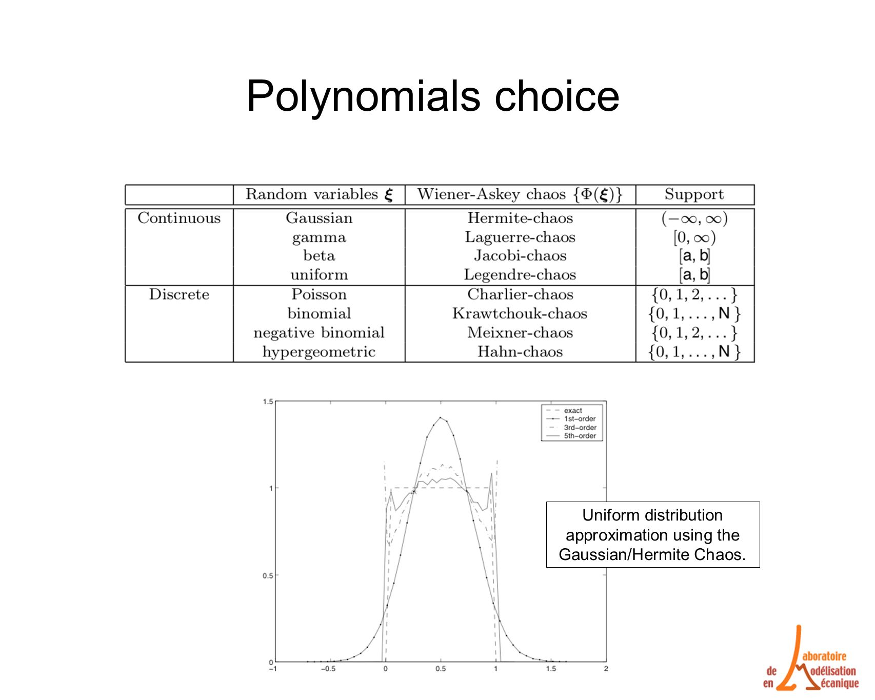 Polynomials choice Uniform distribution approximation using the Gaussian/Hermite Chaos.