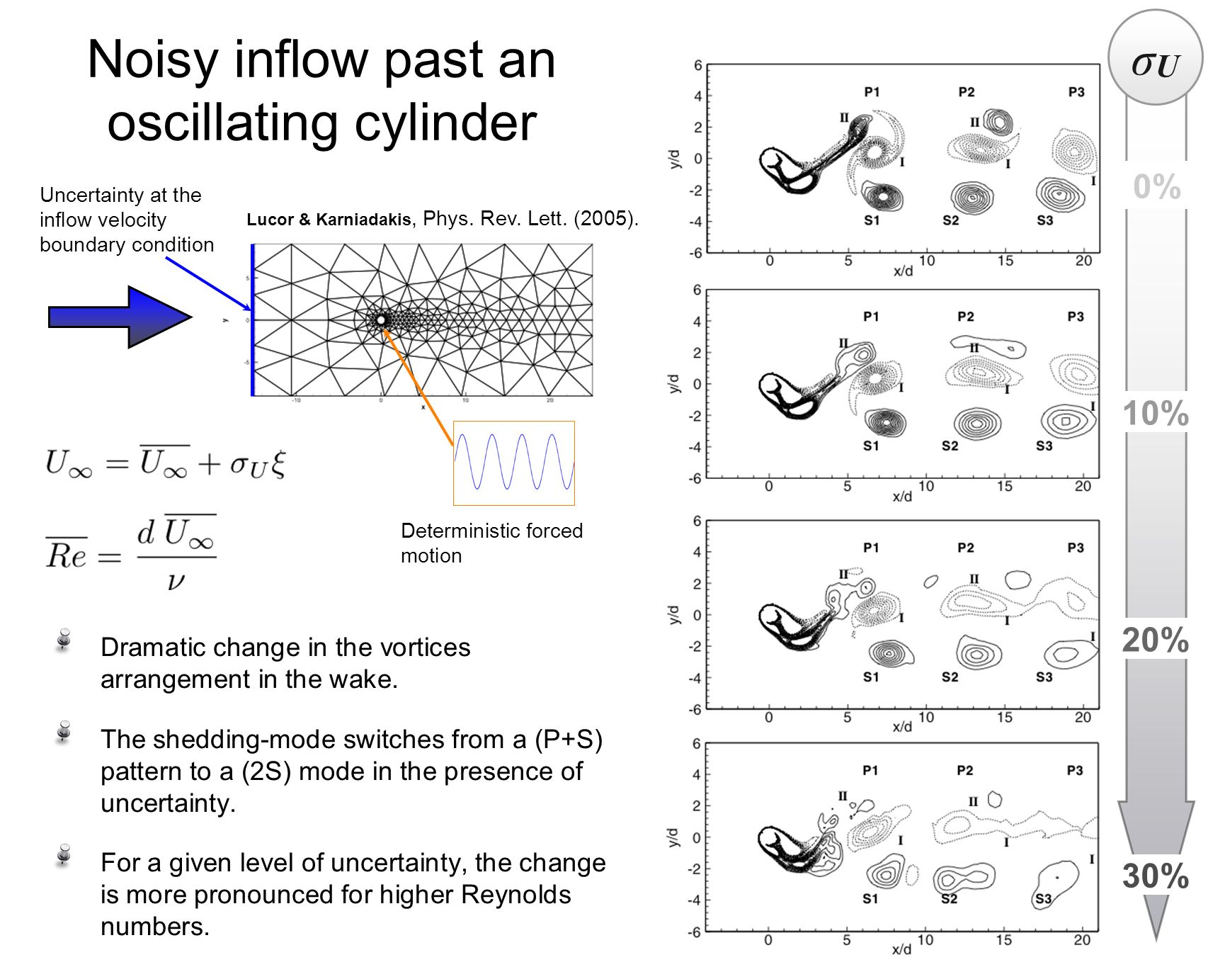 Instantaneous vorticity field RMS values Lucor & Karniadakis, PRL, (2005).