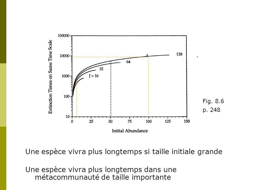 Une espèce vivra plus longtemps si taille initiale grande Fig.
