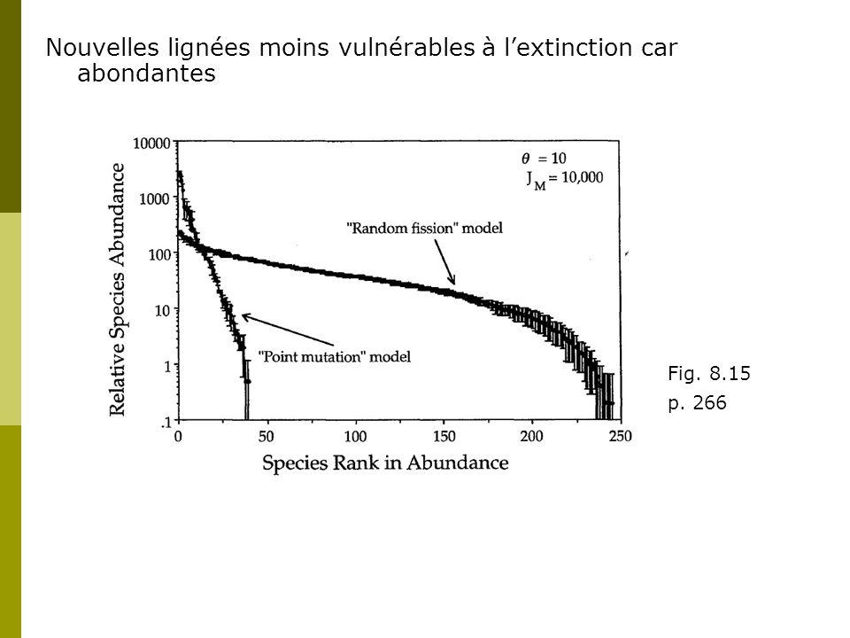 Nouvelles lignées moins vulnérables à lextinction car abondantes Fig. 8.15 p. 266