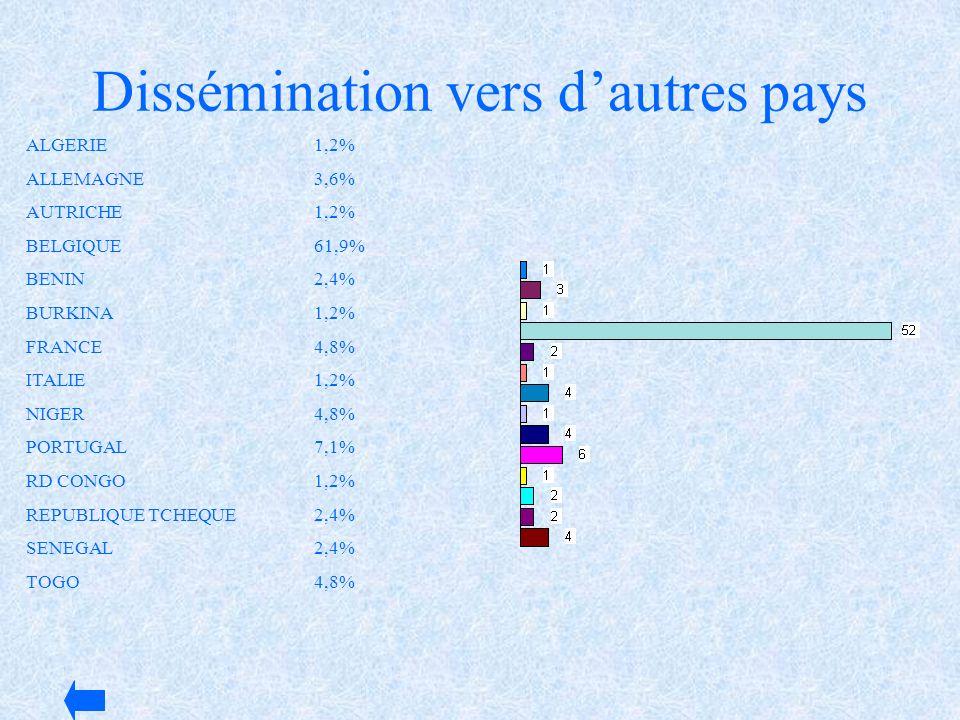 Dissémination vers dautres pays ALGERIE1,2% ALLEMAGNE3,6% AUTRICHE1,2% BELGIQUE61,9% BENIN2,4% BURKINA1,2% FRANCE4,8% ITALIE1,2% NIGER4,8% PORTUGAL7,1