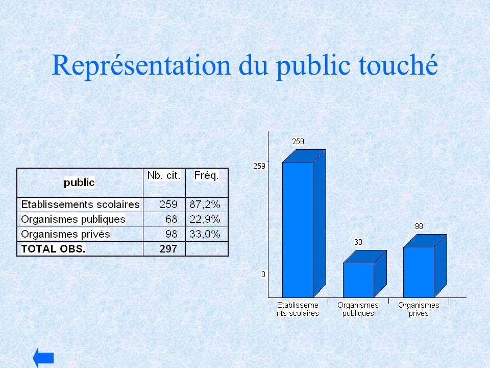 Représentation du public touché