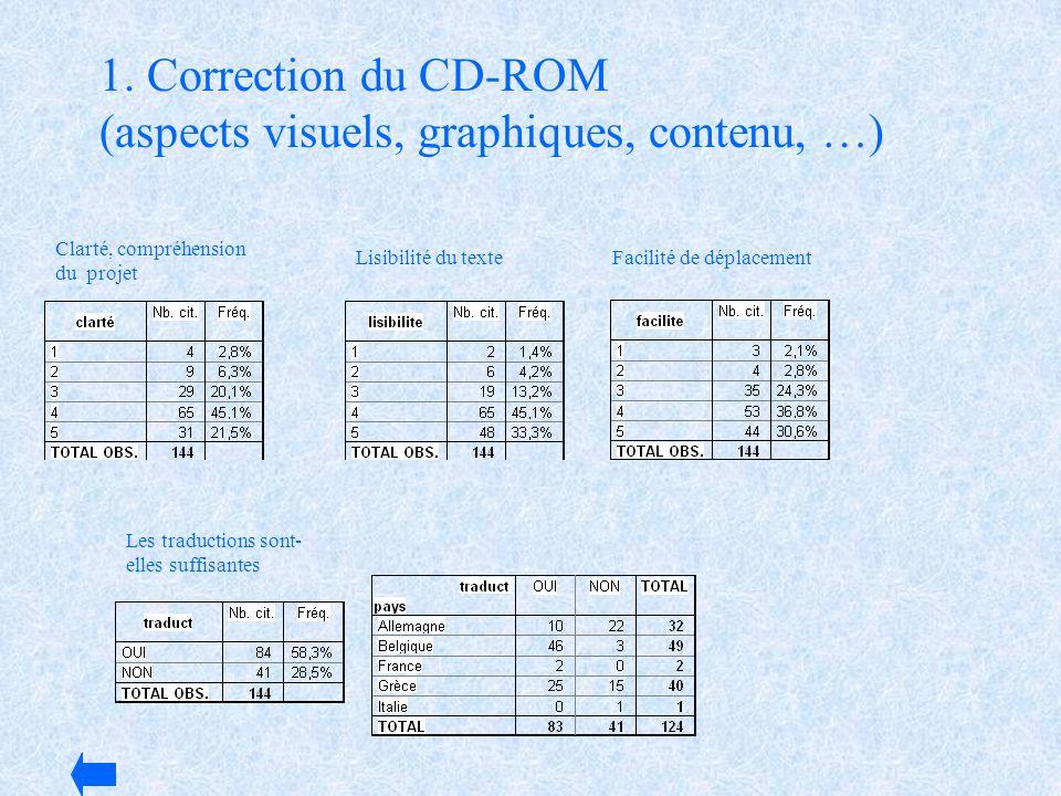 1. Correction du CD-ROM (aspects visuels, graphiques, contenu, …) Facilité de déplacement Clarté, compréhension du projet Lisibilité du texte Les trad