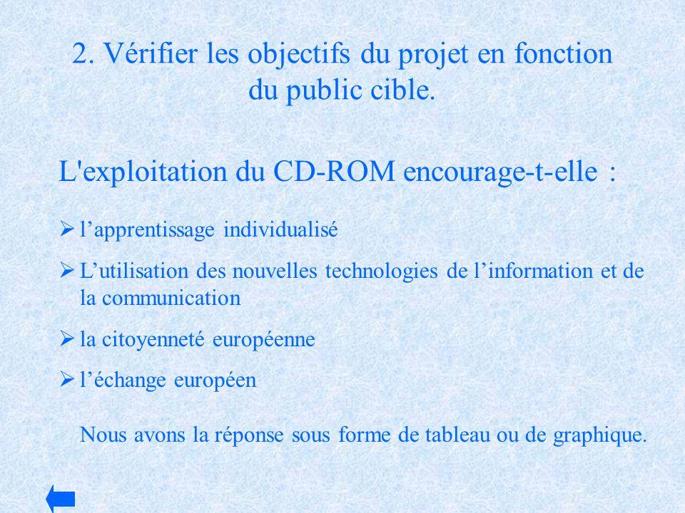 2. Vérifier les objectifs du projet en fonction du public cible. lapprentissage individualisé Lutilisation des nouvelles technologies de linformation