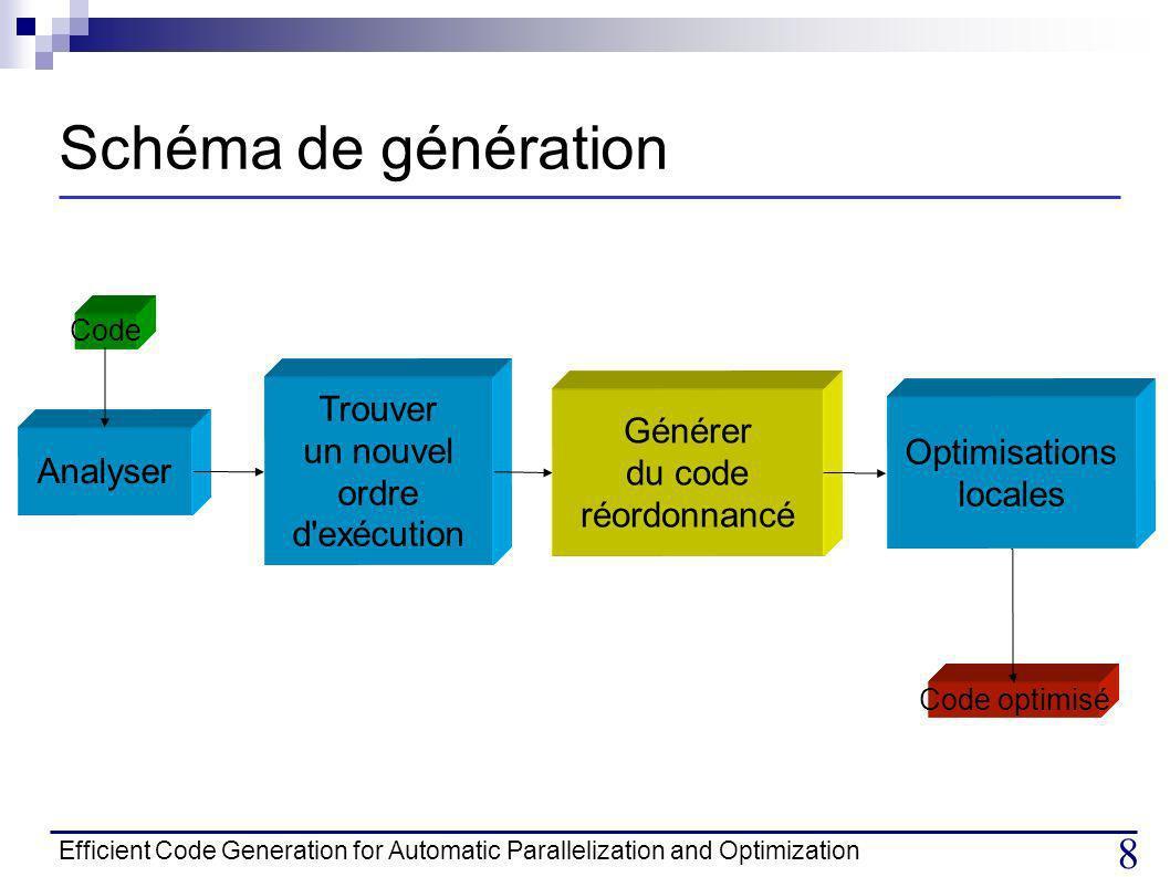 Efficient Code Generation for Automatic Parallelization and Optimization 19 Plan Introduction Représentation polyédrique Schéma de génération Travaux antérieurs Génération 1.Algorithme de génération de code 2.Problèmes de génération IV.Expérimentations Implémentation Résultats V.Conclusion