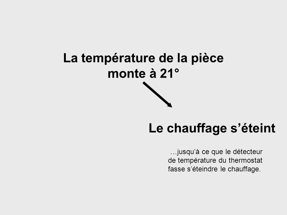 La température de la pièce monte à 21° Si le système de chauffage est conçu, comme cest généralement le cas, pour autoriser une variation maximale de