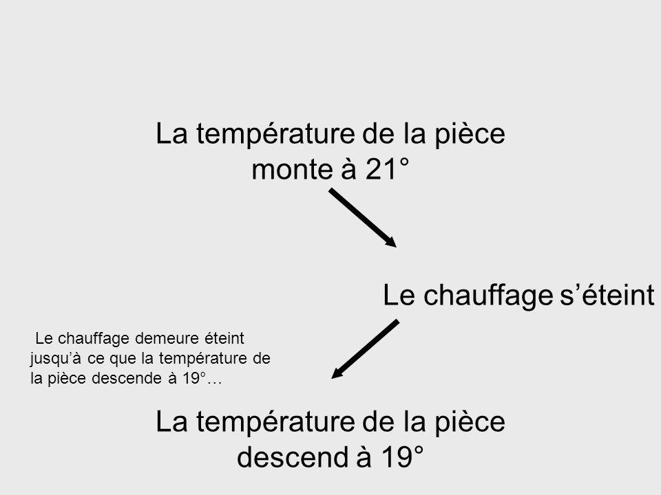 La température de la pièce monte à 21° Le chauffage séteint …jusquà ce que le détecteur de température du thermostat fasse séteindre le chauffage. The