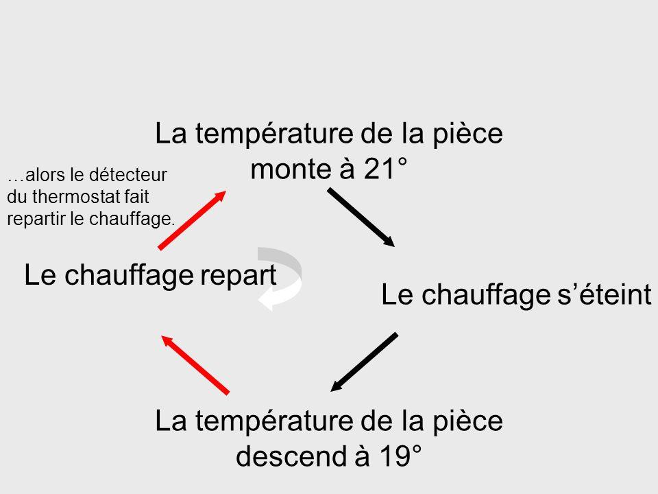 La température de la pièce monte à 21° La température de la pièce descend à 19° Le chauffage séteint Le chauffage demeure éteint jusquà ce que la temp