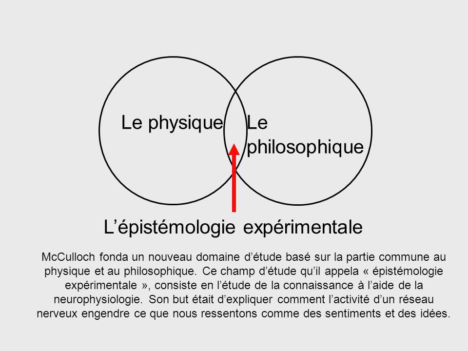 Le physique Labstrait cerveau esprit connaissance Lesprit est, en fait, le lieu de la rencontre entre le cerveau et une idée, entre le physique et lab