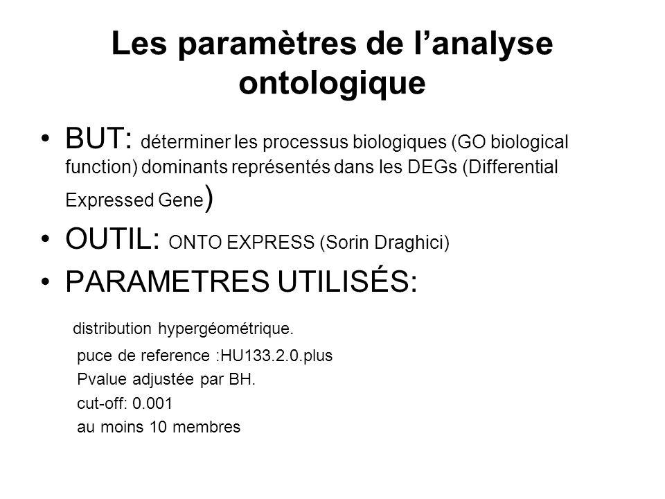 BUT: déterminer les processus biologiques (GO biological function) dominants représentés dans les DEGs (Differential Expressed Gene ) OUTIL: ONTO EXPRESS (Sorin Draghici) PARAMETRES UTILISÉS: distribution hypergéométrique.