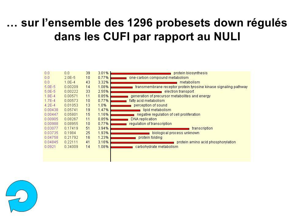 … sur lensemble des 1296 probesets down régulés dans les CUFI par rapport au NULI