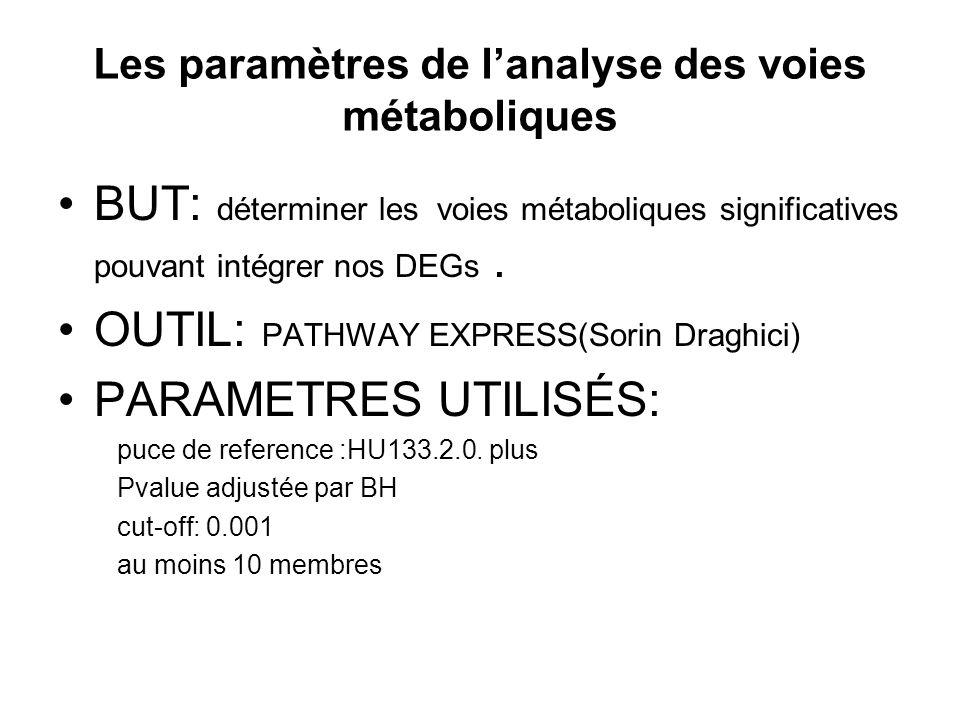 BUT: déterminer les voies métaboliques significatives pouvant intégrer nos DEGs.