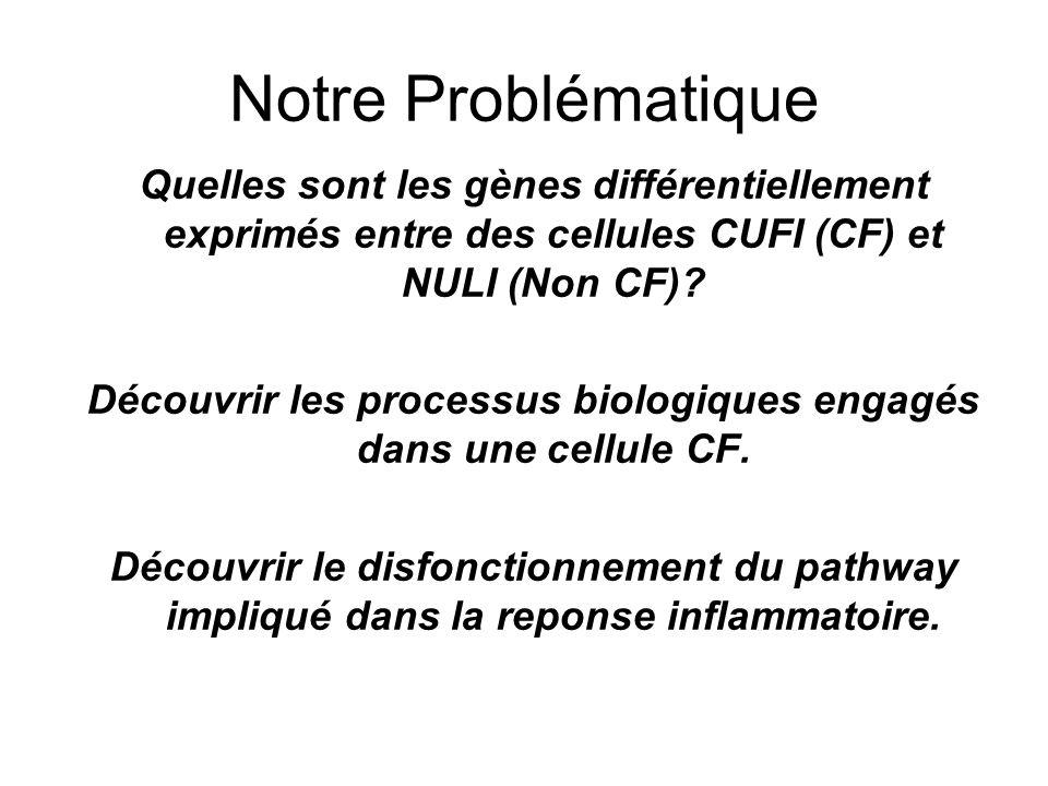Notre Problématique Quelles sont les gènes différentiellement exprimés entre des cellules CUFI (CF) et NULI (Non CF).