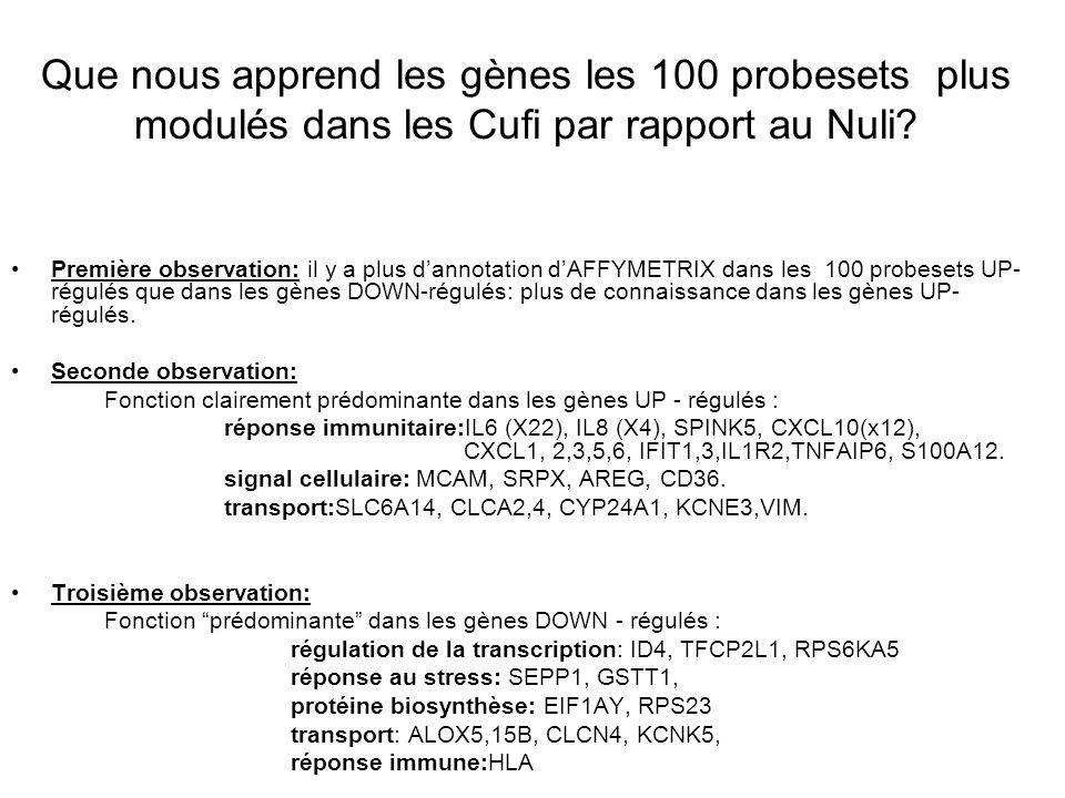 Que nous apprend les gènes les 100 probesets plus modulés dans les Cufi par rapport au Nuli.