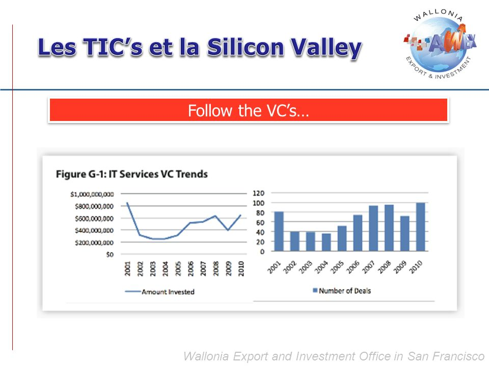Wallonia Export and Investment Office in San Francisco Follow the VCs…