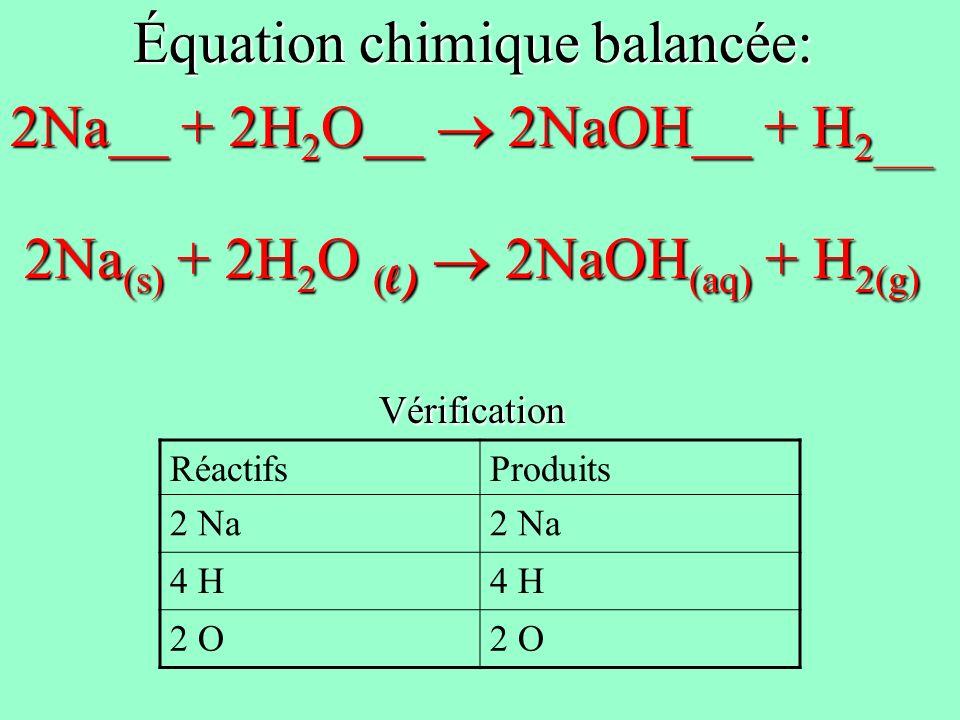 Équation chimique balancée: 2Na__ + 2H 2 O__ 2NaOH__ + H 2___ 2Na (s) + 2H 2 O ( l) 2NaOH (aq) + H 2(g) Vérification RéactifsProduits 2 Na 4 H 2 O