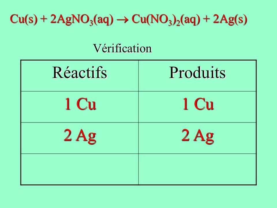 RéactifsProduits 1 Cu 2 Ag Cu(s) + 2AgNO 3 (aq) Cu(NO 3 ) 2 (aq) + 2Ag(s) Vérification