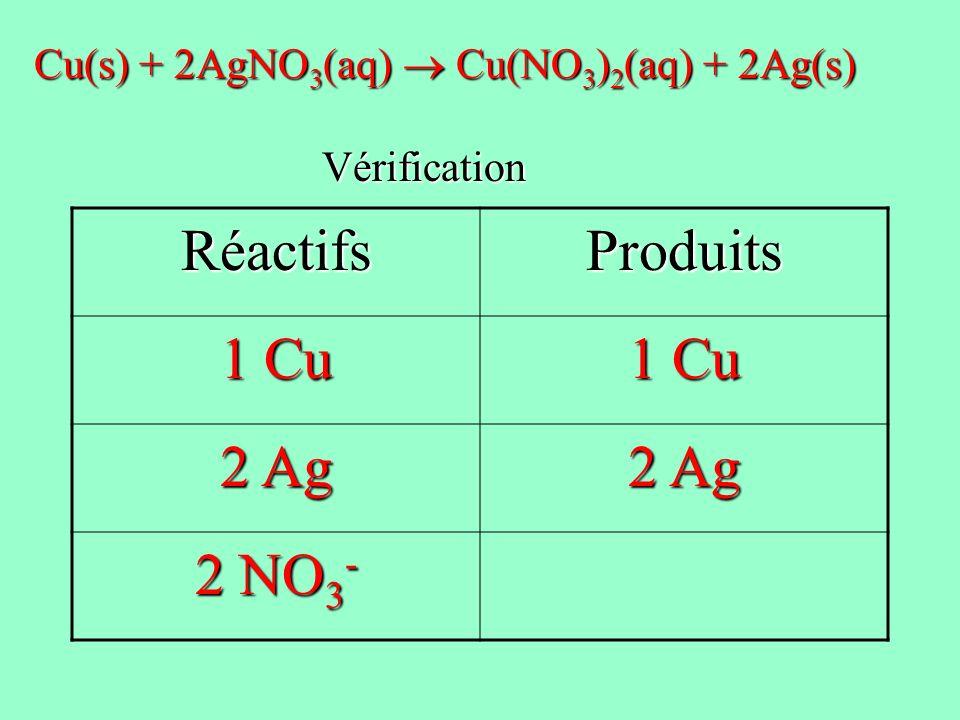 RéactifsProduits 1 Cu 2 Ag 2 NO 3 - Cu(s) + 2AgNO 3 (aq) Cu(NO 3 ) 2 (aq) + 2Ag(s) Vérification