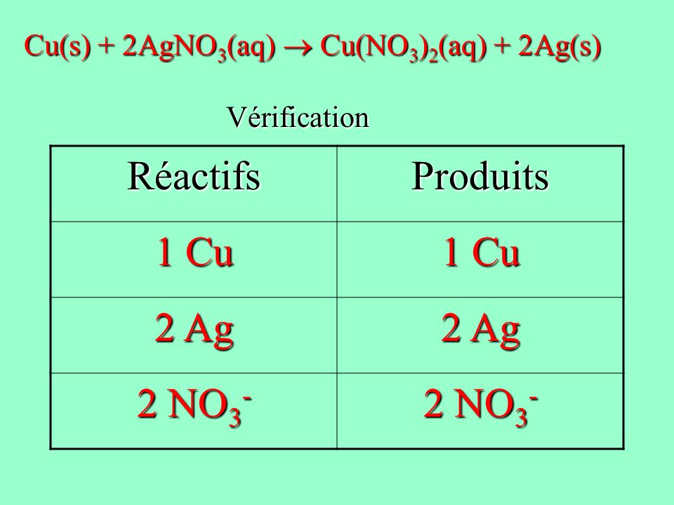 Exemple 3 Équation nominative: nitrate de calcium + hydroxyde de sodium hydroxyde de calcium + nitrate de sodium Équation squelette: Ca(NO 3 ) 2 + NaOH Ca(OH) 2 + NaNO 3 Équation balancée: __Ca(NO 3 ) 2 + ___ NaOH __Ca(OH) 2 + __NaNO 3 Ca(NO 3 ) 2 + 2NaOH Ca(OH) 2 + 2NaNO 3