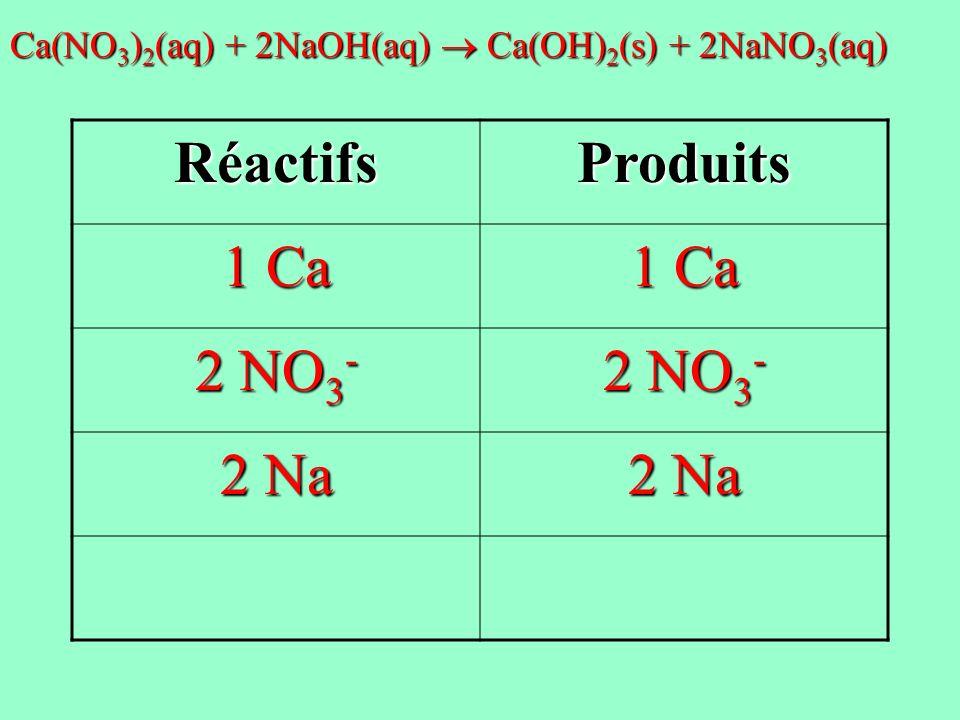 RéactifsProduits 1 Ca 2 NO 3 - 2 Na Ca(NO 3 ) 2 (aq) + 2NaOH(aq) Ca(OH) 2 (s) + 2NaNO 3 (aq)
